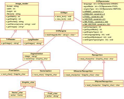 Decorator Pattern Class Diagram by Siragi Ocr Project Uml Design Diagrams