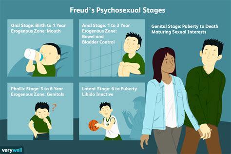 freuds  stages  psychosexual development