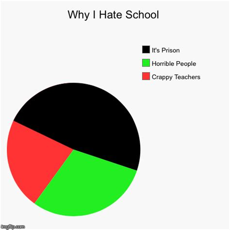 I Hate School Meme - why i hate school imgflip