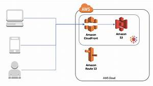 Deploy A React App To S3 And Cloudfront With Aws Mobile