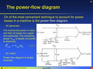 Ppt - Lecture 6  Ac Machinery Fundamentals Powerpoint Presentation