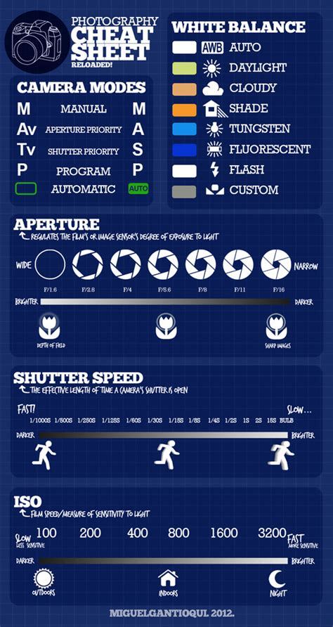 cheatsheets infographics  photographers hongkiat