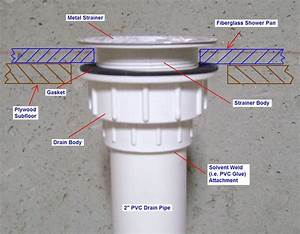 How To Fix A Leaky Shower Drain