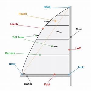 Sailboat, mast, boom and Spreader, parts, aps