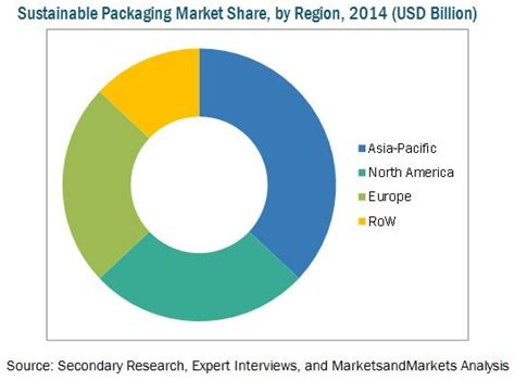 Sustainable Packaging Market by Materials, Process ...