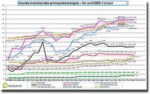 Comparatif Tarifs électricité : volution du march de l lectricit ha watt conseils ~ Medecine-chirurgie-esthetiques.com Avis de Voitures