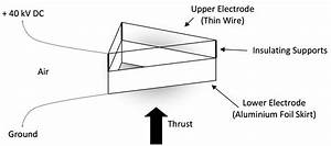 Ionic Wind Thrusters  U2013 An Efficient Alternative To