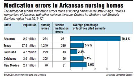 arkansas nursing homes high  medication errors