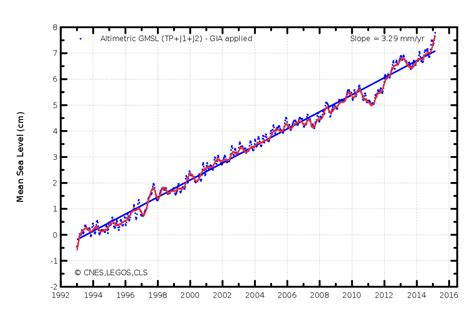 Global Sea Level Rise Going Exponential? New Study Records
