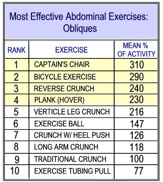 Most Effective Ab Exercises Musely