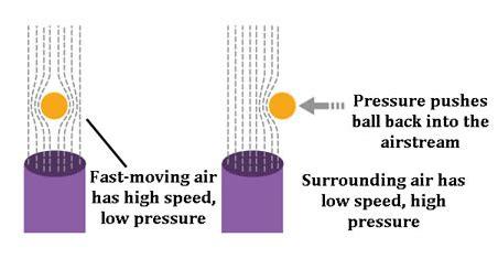 Bernoulli's Principle - broadway. science
