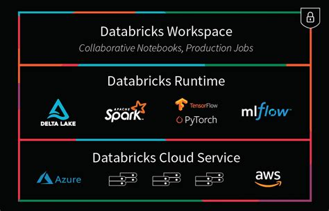 comparing databricks  apache spark databricks