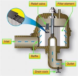 Jet Fuel Filters : aircraft systems turbine engine fuel system components ~ A.2002-acura-tl-radio.info Haus und Dekorationen