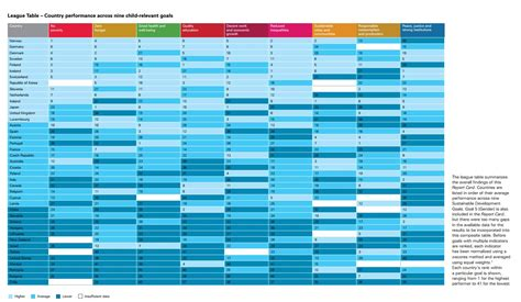 unicef ranks australia     countries  quality