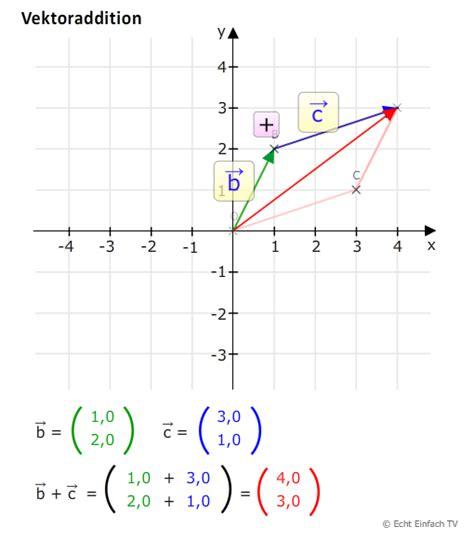 vek vektoraddition matheretter