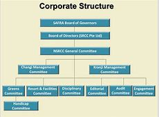Corporate Structure National Service Resort & Country Club