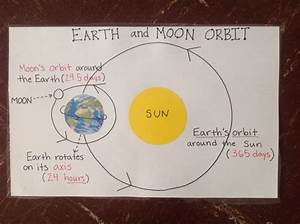 Anchor Charts  Moon Orbit And Charts On Pinterest