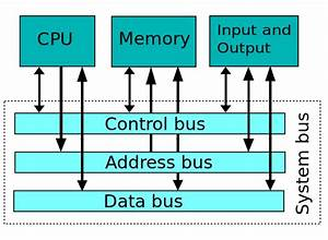 The Internal Processor Bus  Data  Address  And Control Bus