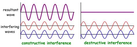 Physics for Kids: Wave Behavior