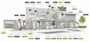Smart Home Beleuchtung : smart home wohntr ume von ibs ~ Lizthompson.info Haus und Dekorationen
