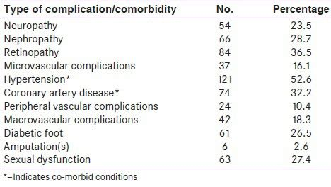 As it applies to weight loss surgery, the disease is morbid obesity and the comorbidities are many. Comorbidities Of Diabetes Type 1 - Diabetes Poster