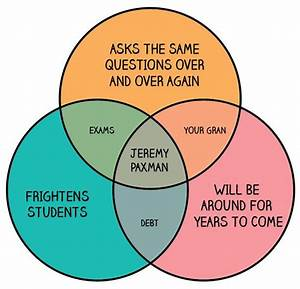 1000  Images About Venn Diagram  U0026 Graph Jokes On Pinterest