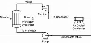 Basic Schematic Diagram Of A Binary Cycle Geothermal Power