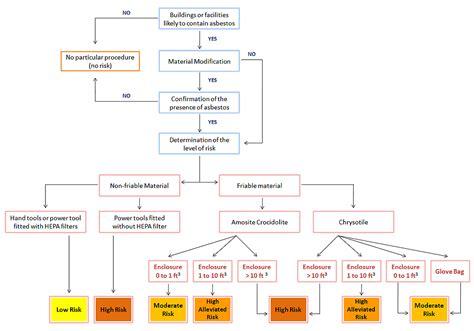 asbestos risk assessment tree environmental health