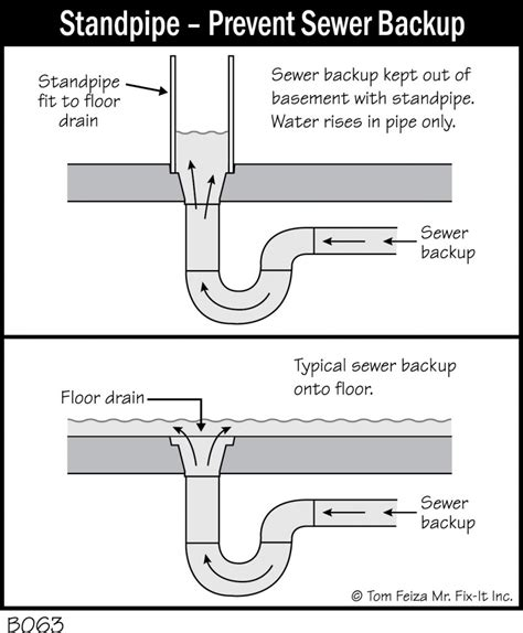 bstandpipeprevent sewer backup accurate basement repair