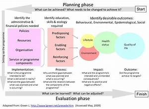public health performance metrics transportation public With health promotion plan template