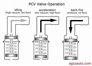 Pcv Valve - In The Pcv System  Is An  U0026quot Oil Trap U0026quot  The Same Thing As A  U0026quot Breather Box U0026quot