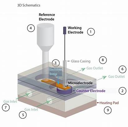 Microelectrode Cell Flow Through Schematic Electroanalytical Chemistry