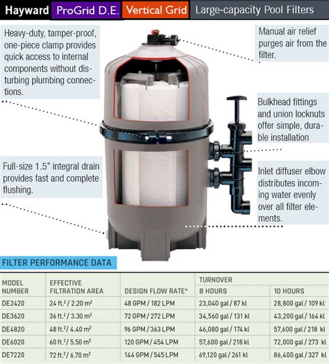 Buying Guide  Best Pool Filters For Inground Pools Pool