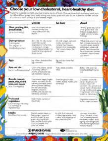 Low-Fat+Diet+Food+List High Cholesterol Food Chart - Planning A Low ... Low Fat Diet