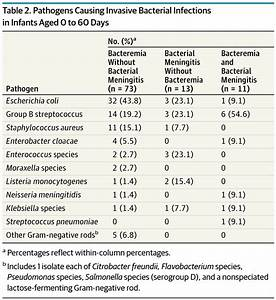 Accuracy Of Complete Blood Cell Counts To Identify Febrile