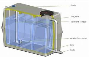 Cuve Recuperation D Eau : le tamponnement des eaux pluviales aquafree ~ Premium-room.com Idées de Décoration