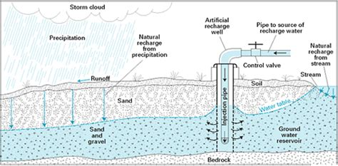 infiltration  water cycle  usgs water science school