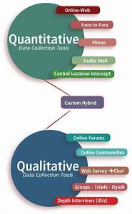 Paper In Apa Marketing Research Tools From Experts Qualitative