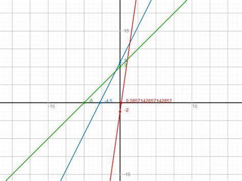 lineare funktionen geradengleichungen steigungswinkel