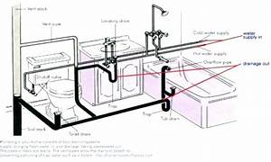 Plumbing vent pipe size bing images for Venting bathroom sink