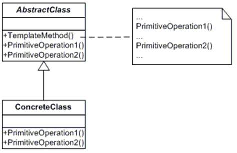 template method net design pattern    vb