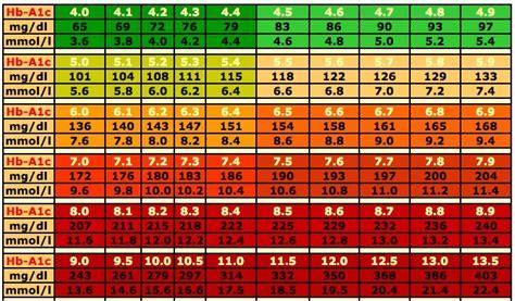 blood sugar level range chart animas  insulin pump