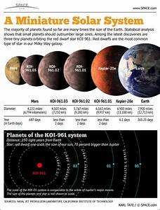 Tiny Worlds Around a Tiny Star (Infographic) | Smallest ...