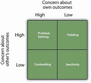 How The Social Situation Creates Conflict  The Role Of
