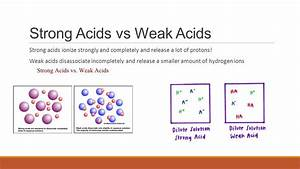 Diagram Strong Acid Solution