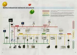 Delta Industrial Network Structure Philippines