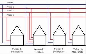 Triphasé Ou Monophasé : questions r ponses c 39 est quoi le monophas et le triphas ~ Premium-room.com Idées de Décoration