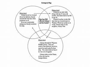 Ecological Model And Systems Theory