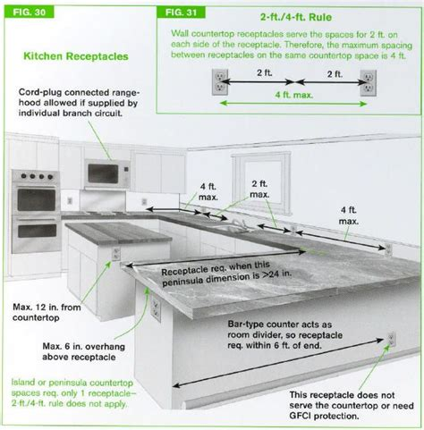 appliance placement for small kitchen designs peninsula countertop spaces require receptacles