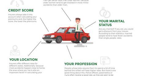 What Demographic Factors Affect Car Insurance Rates